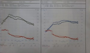 Graph illustrates back to back testing of the MPFab intercooler upgrade vs. the stock intercooler. Both tests were run using upgraded aluminum charge piping. Swapping over to the MPFab intercooler kit would offer much larger gains for someone still utilizing the stock rubber charge piping with the stock intercooler.